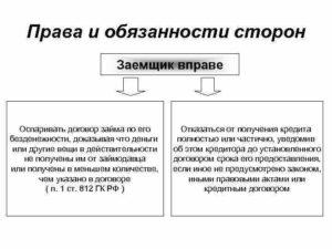 Как подтвердить безденежность договора займа. Судебная практика