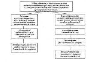 определите родовую подсудность следующих споров