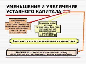 Увеличение уставного капитала ООО — 2018: пошаговая инструкция и рекомендации