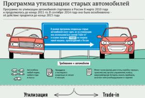 Программа утилизации старых авто. Как получить скидку на новую машину