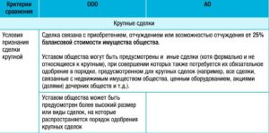 Одобрение крупной сделки в ООО в 2016 году