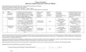 Как заполнять список участников ООО в 2018 году: образцы и рекомендации