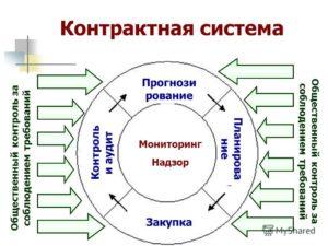 Контрактная система