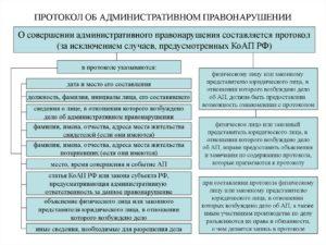 Протокол об административном правонарушении: когда удастся оспорить привлечение к ответственности
