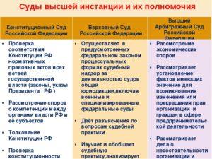 Полномочия суда в разрешении споров по правилам КАС РФ