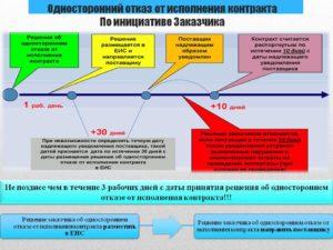 Последствия досрочного расторжения договора поставки по инициативе покупателя