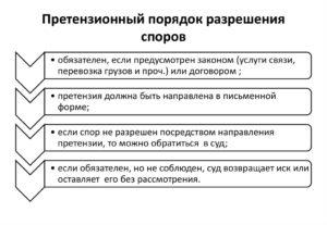 разрешение споров по договору