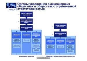 Пересмотр структуры органов управления ООО и АО