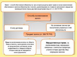 Залоговой счет как инструмент обеспечения обязательств