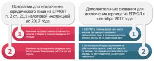 Как возразить против исключения компании из ЕГРЮЛ