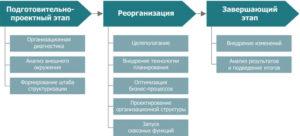 Присоединение ООО: из каких этапов состоит процедура