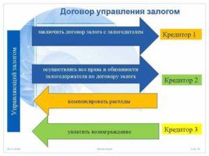 Как заключить договор управления залогом