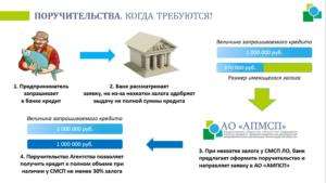 Как оформить поручительство по кредитному договору