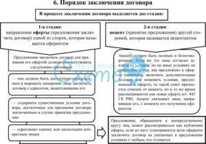 Новые правила оформления предварительных договоренностей перед заключением сделки