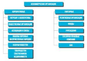 Юридические лица корпоративного и унитарного типа: особенности управления