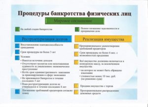 Банкротство физических лиц: закон содержит особые положения