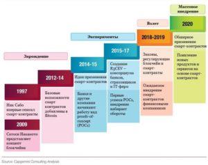 Смарт-контракты: перспективы применения в договорной практике