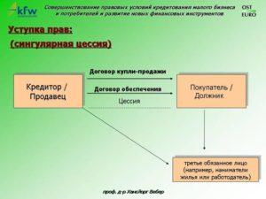 Новые поправки в ГК РФ – залог, цессия, перевод долга