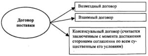 Что нужно учесть покупателю при заключении смешанного договора на поставку и монтаж оборудования