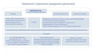 Право конкурсного кредитора на оспаривание торгов