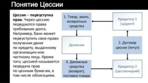 Договор уступки права требования: риски цессионария