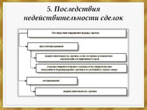 Какие последствия влекут ошибки в договоре