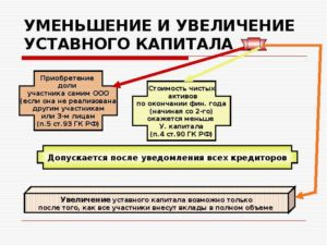 Увеличение уставного капитала ООО по решению участников