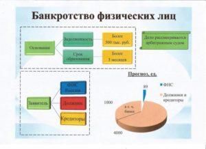 Банкротство граждан-поручителей по кредитным договорам: позиции судов