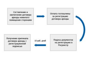 регистрация договора недвижимости