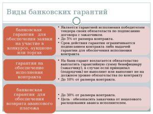 Банковская гарантия по подряду. Советы подрядчику