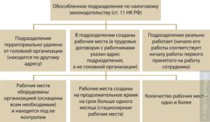 Как создать обособленное подразделение