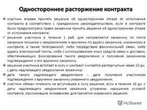 Уведомление об одностороннем отказе от договора
