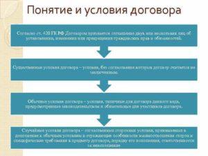 Отсутствие существенных условий. Как принцип реального исполнения может спасти договор