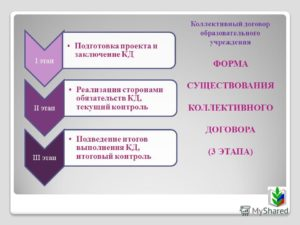 7 этапов подготовки договора