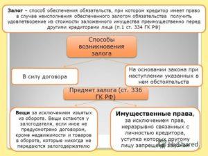 Как обеспечить залогом обязательство по договору займа