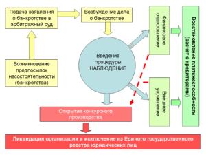 вестник банкротство юридических лиц