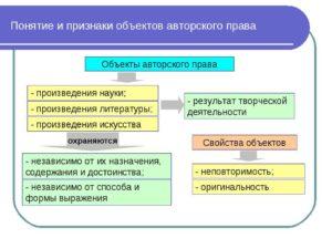 Авторские права: понятие, объекты, регистрация