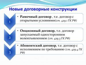 Новые договорные конструкции в ГК РФ