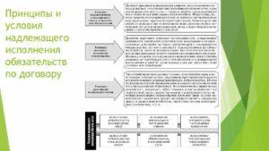Критерии надлежащего исполнения обязательств