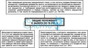 Нормы о залоге в ГК РФ