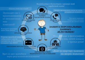 Персональные данные: защита персональных данных