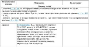 Существенные условия договора займа и другие особенности соглашения