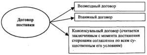 Некоторые проблемы договора поставки