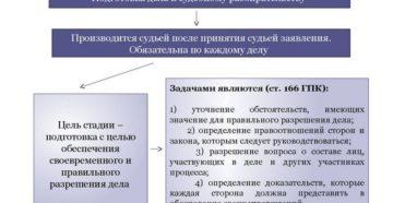 Предварительное судебное заседание: правовое регулирование и практика