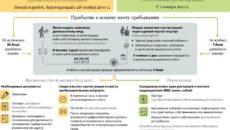 Как сменить место нахождения ООО в упрощенном порядке