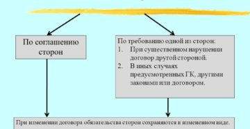 Судебная практика по изменению и расторжению договоров аренды