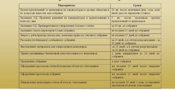 Процедура проведения общего собрания акционеров с 1 июля 2016 года