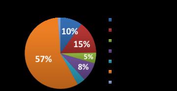 Как конкуренты используют название компании для рекламы в интернете