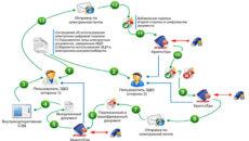 Электронная подпись в договорных отношениях. Как организовать документооборот