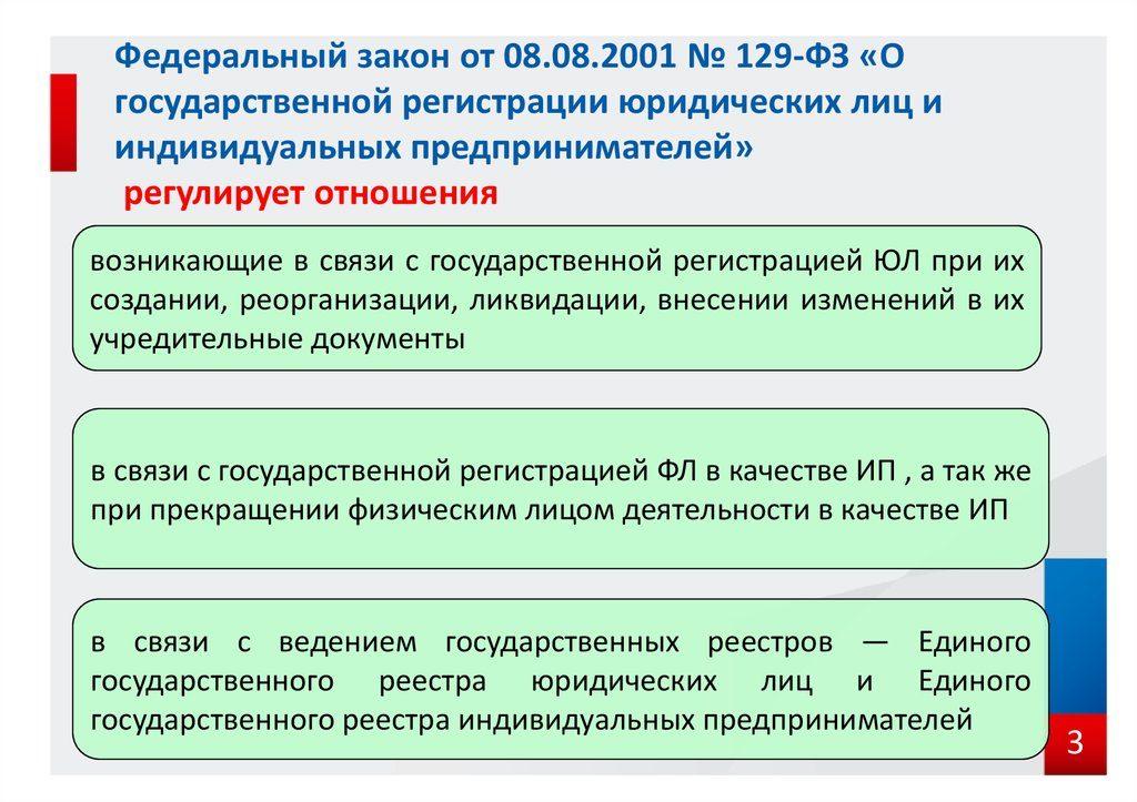 фз государственной регистрации ип